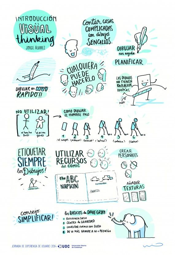 Infografía sobre visual thinking