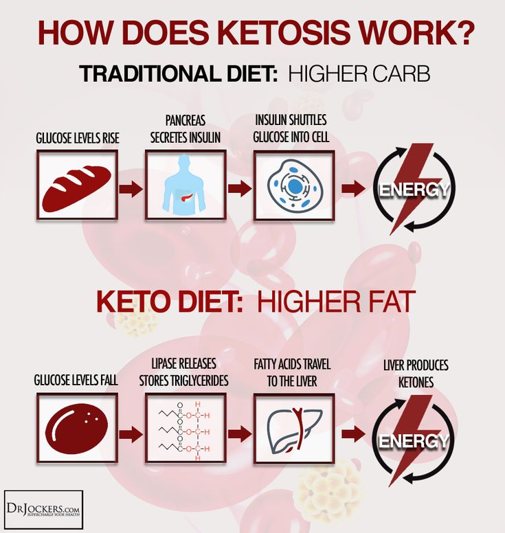 10 Tips for Low Carb/Ketosis Dietary Lifestyles 2015 Dr. Jockers | Ketosis | Pinterest | Protein ...