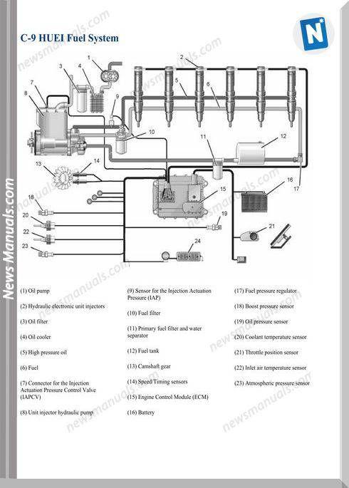 Caterpillar C9 Huei Models Fuel System Wiring Diagram in