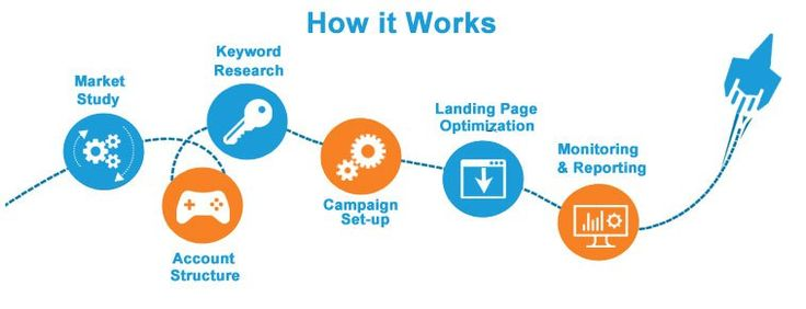 PPC Management Chicago #ppc #agency #chicago http://philippines.nef2.com/ppc-management-chicago-ppc-agency-chicago/  # Acquire Great Results With SEM! Did you know that there are tonnes of people who could be on your site at this moment by just searching a simple word on search engines like Google, Yahoo, and Bing? It is incredible and intriguing how search engine marketing works. If you are looking for search marketing Chicago facilities, you have stopped by at the perfect spot. We are an…