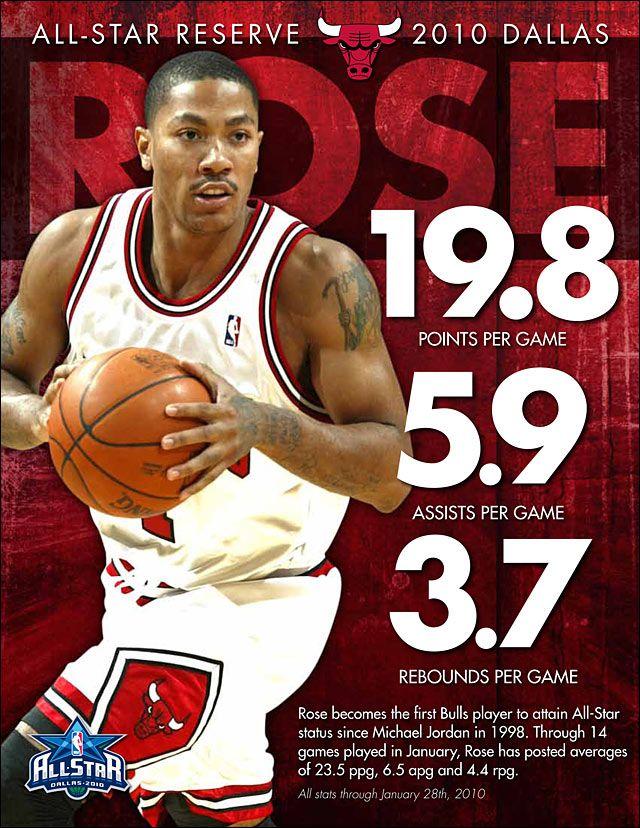 Derrick Rose old Stats