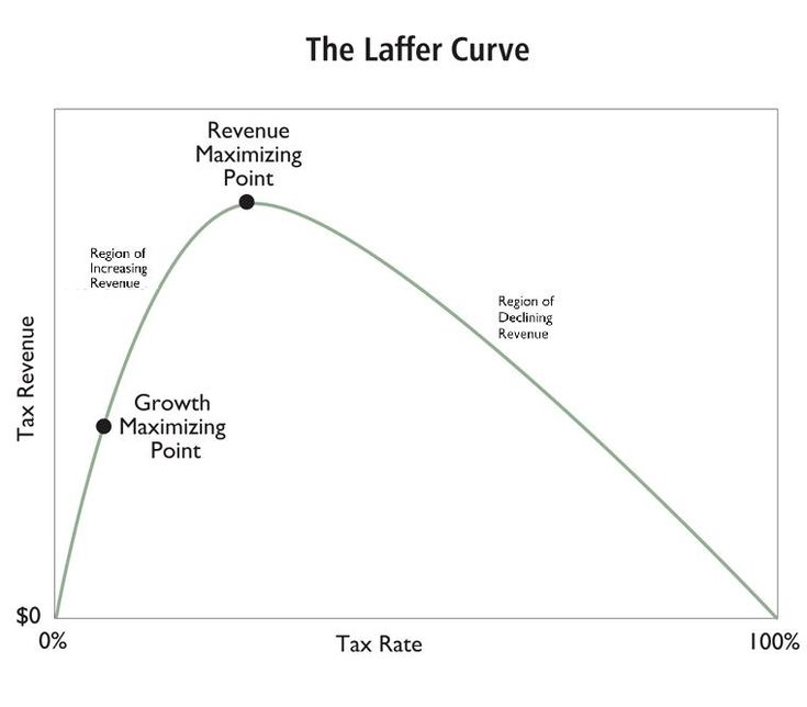 The Laffer Curve Shows that Tax Increases Are a Very Bad Idea -- even if They Generate More Tax Revenue - Forbes