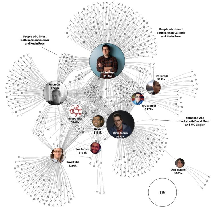 An angel investor's ultimate guide to AngelList Syndicates