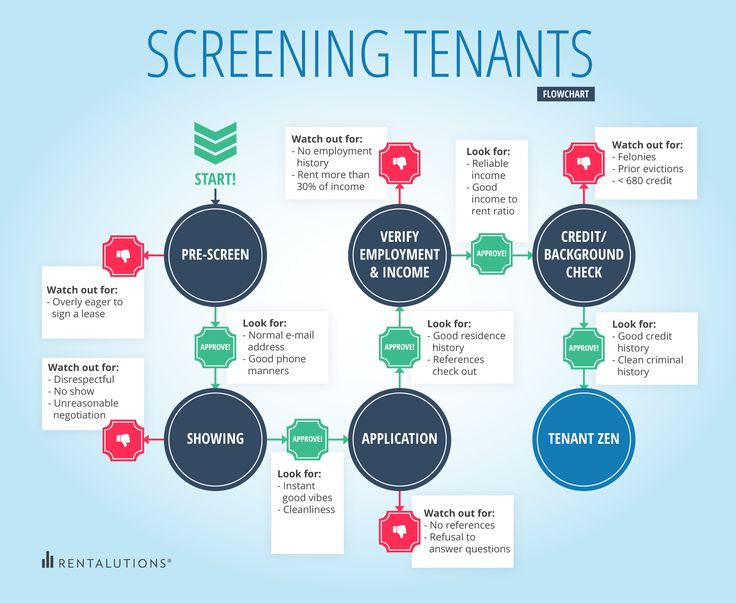 Best 25+ Tenant Screening Ideas On Pinterest | Tenant Screening