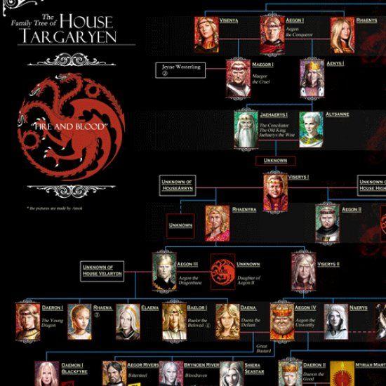 Familie Targaryen