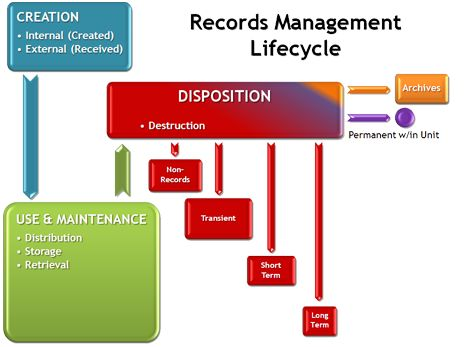 62 best Records Management images on Pinterest Records management
