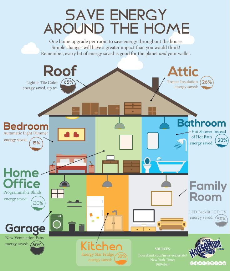 Save Energy Around the Home.   #RealEstate #InfoGraphic  It can be a daunting…