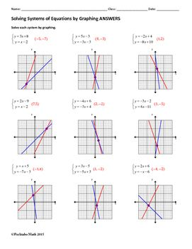 Systems Of Equations Solve By Graphing Algebra Worksheet 7th
