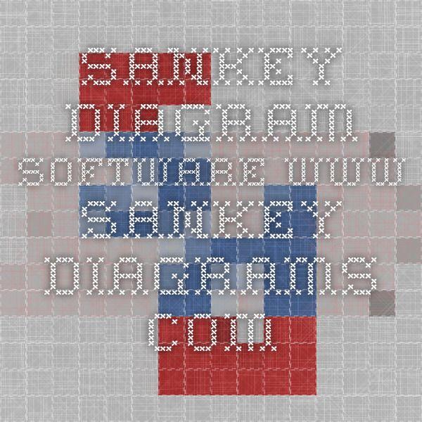 Sankey Diagram Software www.sankey-diagrams.com