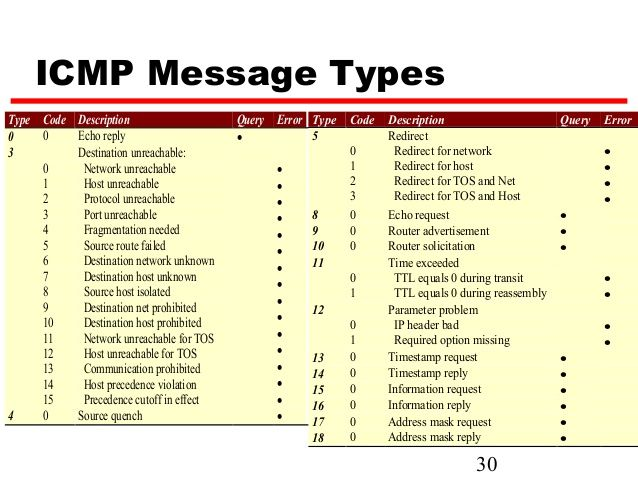 ICMP types and codes - Google Search