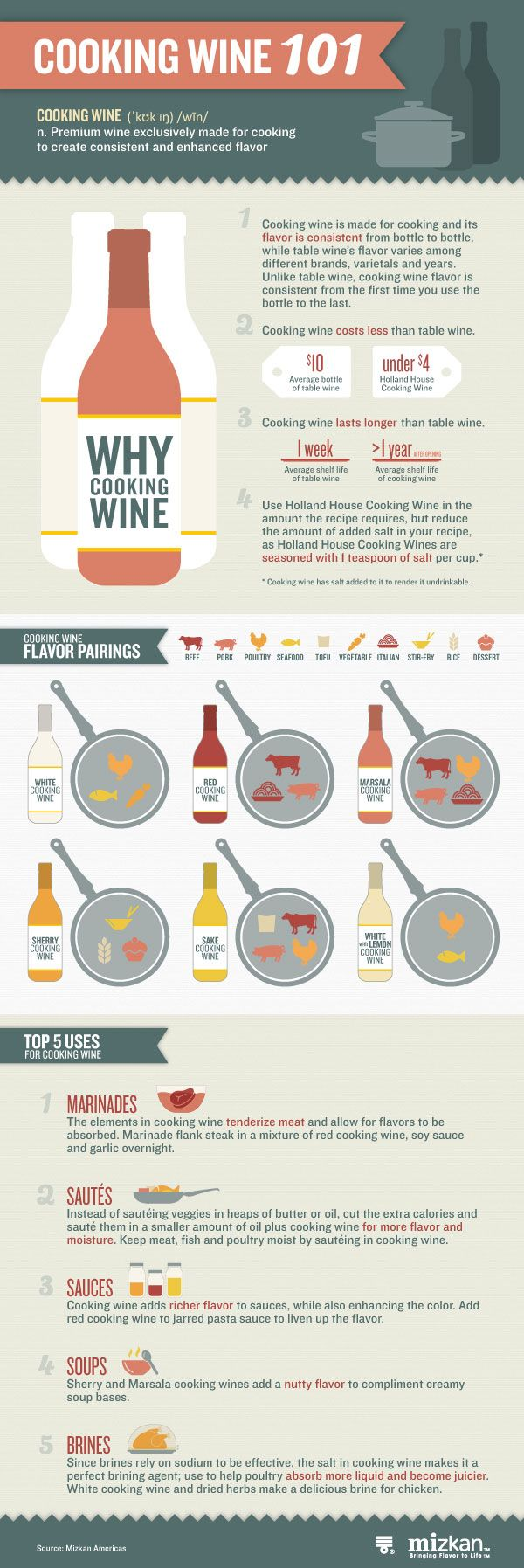 Cooking Wine 101 [Infographic]