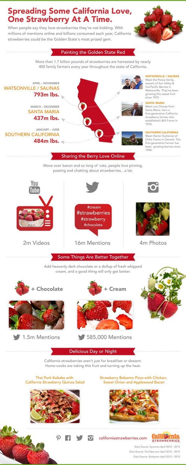 A look at the social mentions of #strawberries across a range of different #SocialMedia - Discover more in this #infographic: http://finedininglovers.com/blog/food-drinks/strawberry-facts/
