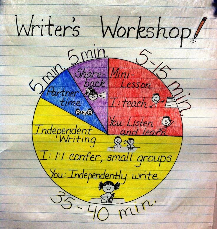 The Basics of Writer's Workshop--a visual anchor chart to remind students of the expectations and responsibilities of WW.