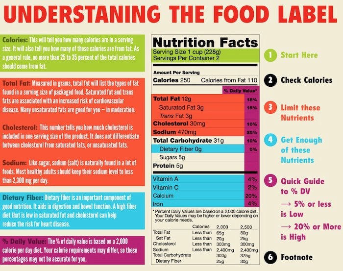 The Importance of Food Labeling