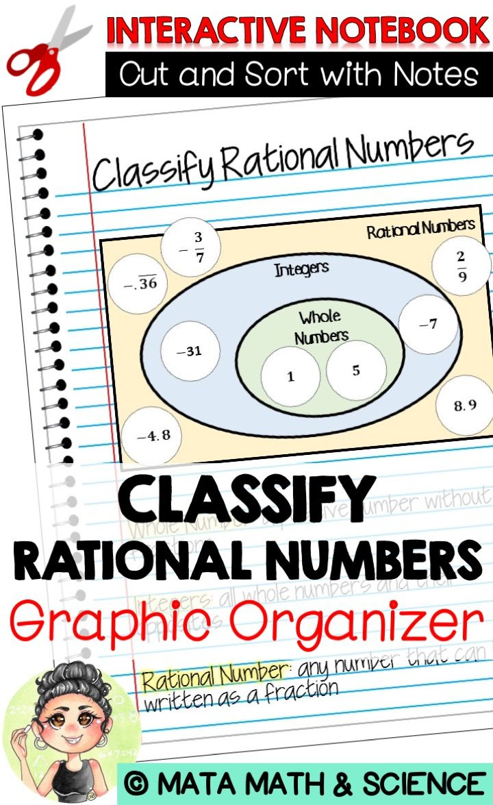 hight resolution of aligned to teks 6 2a classify whole numbers integers and rational numbers using a visual representation such as a venn diagram to describe relationships