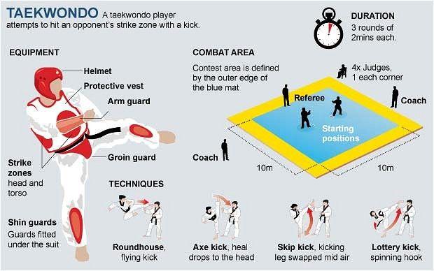 olympic taekwondo scoreboard - Google Search