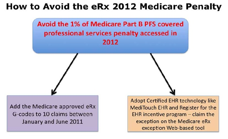 The most important new exception for MediTouch® users is the new exception for doctors that register to participate in the Medicare or Medicaid EHR Incentive Program and adopt certified EHR technology.  Medicare is extending the deadline for requesting exemptions to November 1, 2011, and they plan on allowing providers to report exemptions to the 2012 eRx payment adjustment via a Web-based tool.