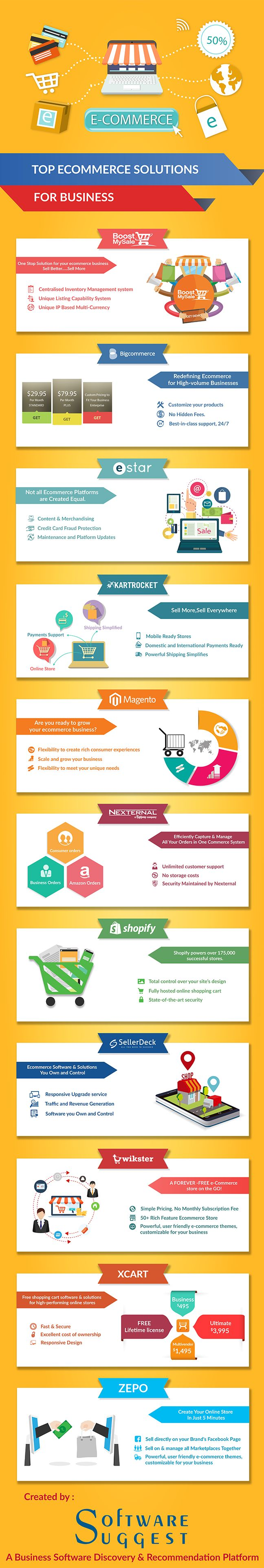 The top eCommerce Solutions for your business are being ilustrated with the help of the infographic. B2B, B2C, C2C and C2B are the transactions focused upon.