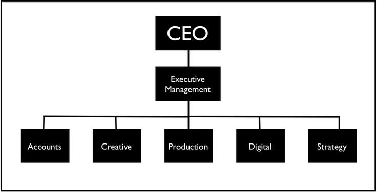 Structure of an event management team