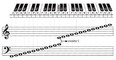 Aprenda como ler partituras. Nesta série de tutoriais vamos mostrar como ler música. Entenda que ler partituras não é tão difícil como parece.