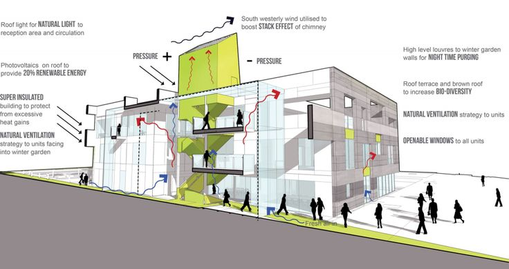 gallery of green incubator plus three architecture 17