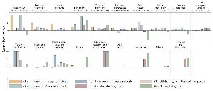 Robotit ja työt: Evidence USA | VOX, CEPR: n politiikka Portal