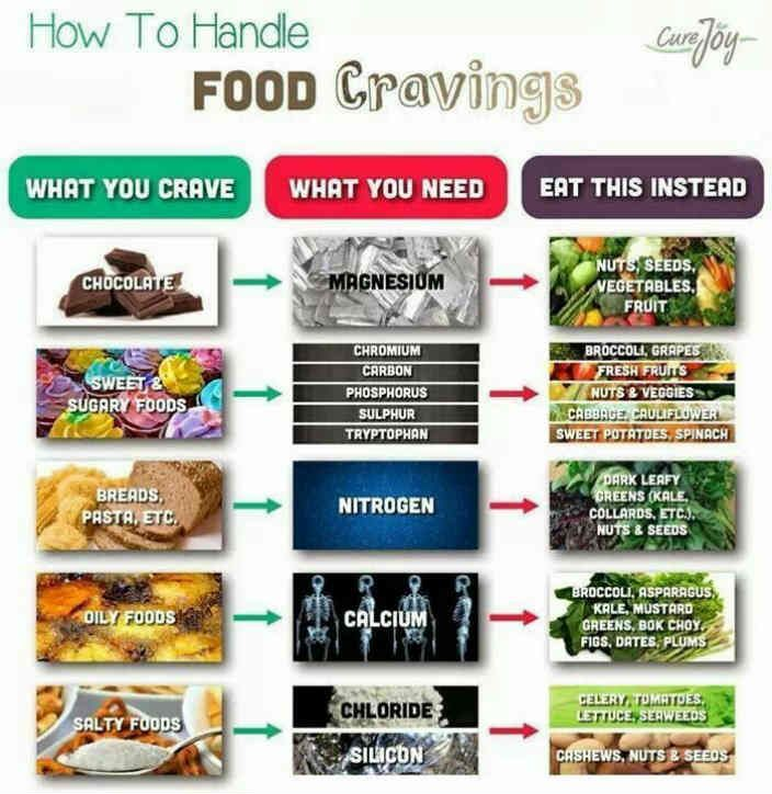 Did You Know Food Cravings Are Due to Lack of Nutrients? Eat These to Treat Cravings the Healthy WayREALfarmacy.com | Healthy News and Information