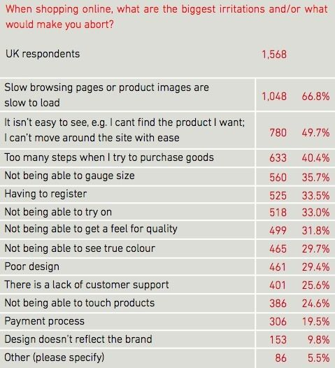 Chart showing the most common reasons that people abandon baskets when shopping online.