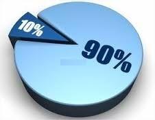 PRINSIP 90/10 STEPHEN J. COVEY Bagaimana prinsip 90/10 itu ? - 10% dari hidup kita terjadi karena apa yg langsung kita alami. - 90% dari hidup kita ditentukan dari cara kita bereaksi.  Apa maksudnya? Anda tidak dapat mengendalikan 10% dari kondisi yg terjadi pada diri anda.  Contoh kasus :  Kasus 1  Anda makan pagi dengan keluarga anda.   #Prinsip 90 dan 10 dari #Stephen R. Covey