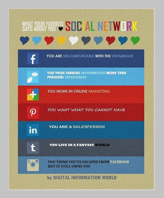 What your favourite social network says about you.