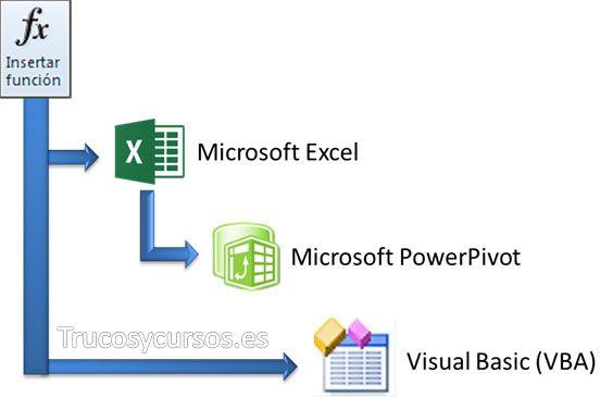 Las funciones Excel, VBA y DAX