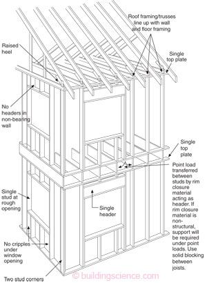 advanced construction sections The first application of advanced technologies in housing construction dates back to the 970s figure 3: vertical section through a base-isolated.