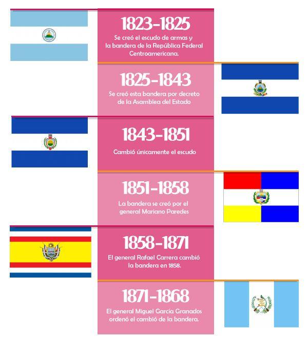 Historia de la Bandera de Guatemala – Identidad365