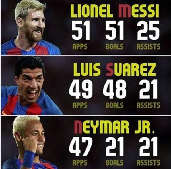 Messi Suarez Neymar stats