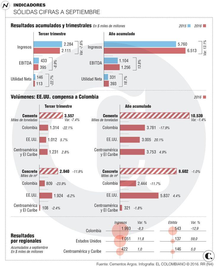 Cementos Argos: resultados al tercer trimestre