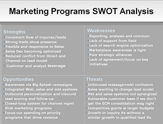 splash swot analysis The swot analysis aids the program manager in scrutinizing her/his organization's strengths and weaknesses as well as potential market/economic opportunities and threats.