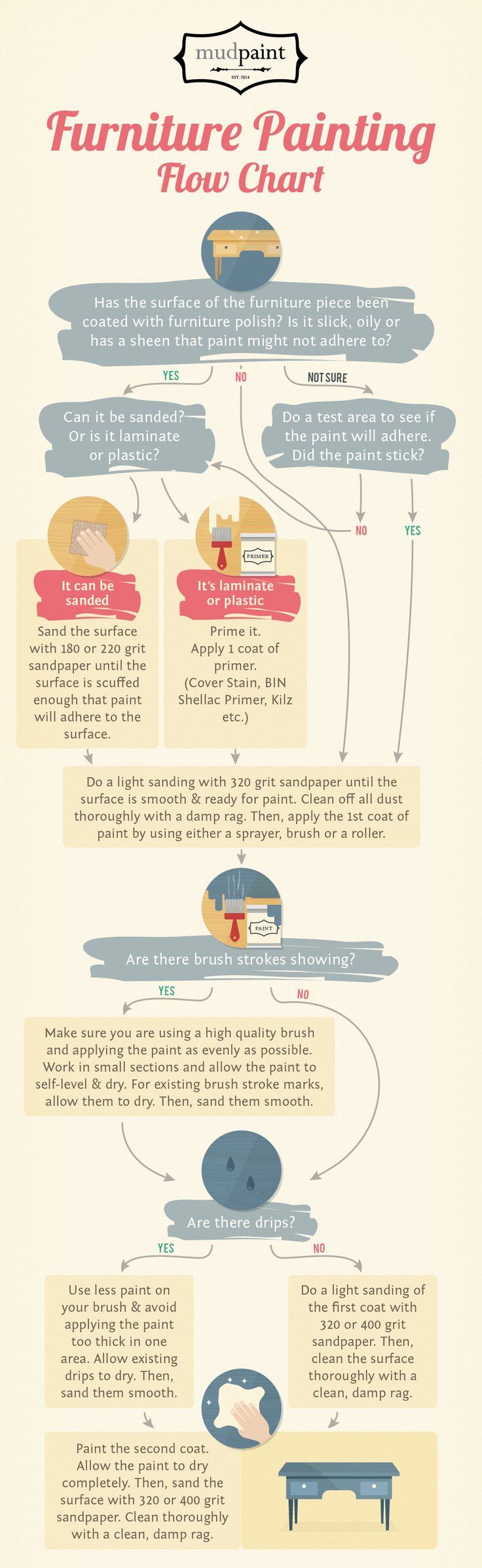 For those of you who are new to furniture painting.  Here's a step-by-step flow chart on how to paint a piece of furniture from start to finish.  It was posted originally on Mudpaint.com.