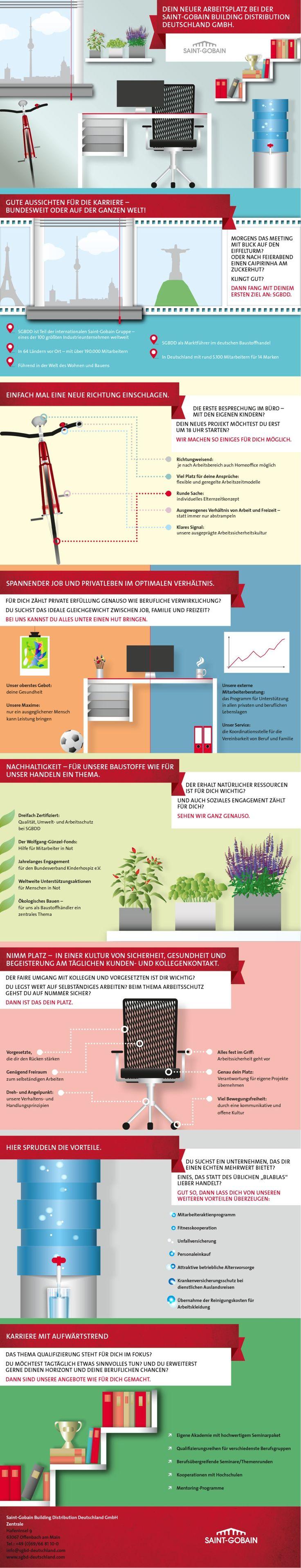 #Infografik zur #Karriere und #Selbstverwirklichung im #Konzern. Top #Berufschancen und #Vereinbarkeit von #Beruf und Familie, deutschlandweit oder international bei der #SGBD Deutschland, #SGBDD, #Saint-Gobain Building Distribution