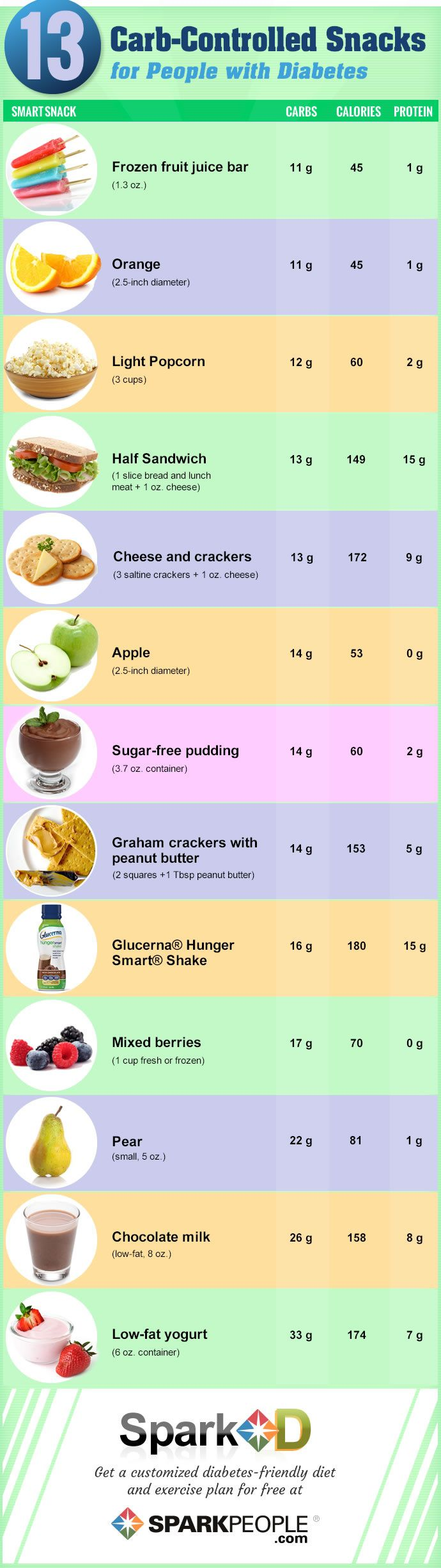Not diabetic but also need to eat better to help prevent it...13 Carb-Controlled Snacks at Spark People