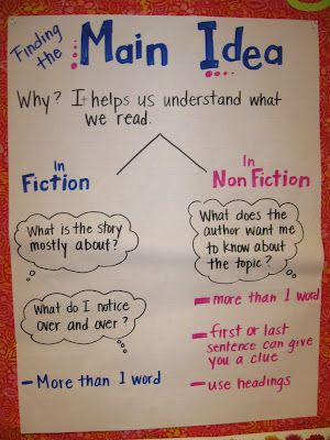 SI.3.2 Determine the main ideas and supporting details of a text read aloud or information presented in diverse media and formats including visually, orally, and quantitatively.  Narrative/inform txt anchor chart (main idea)