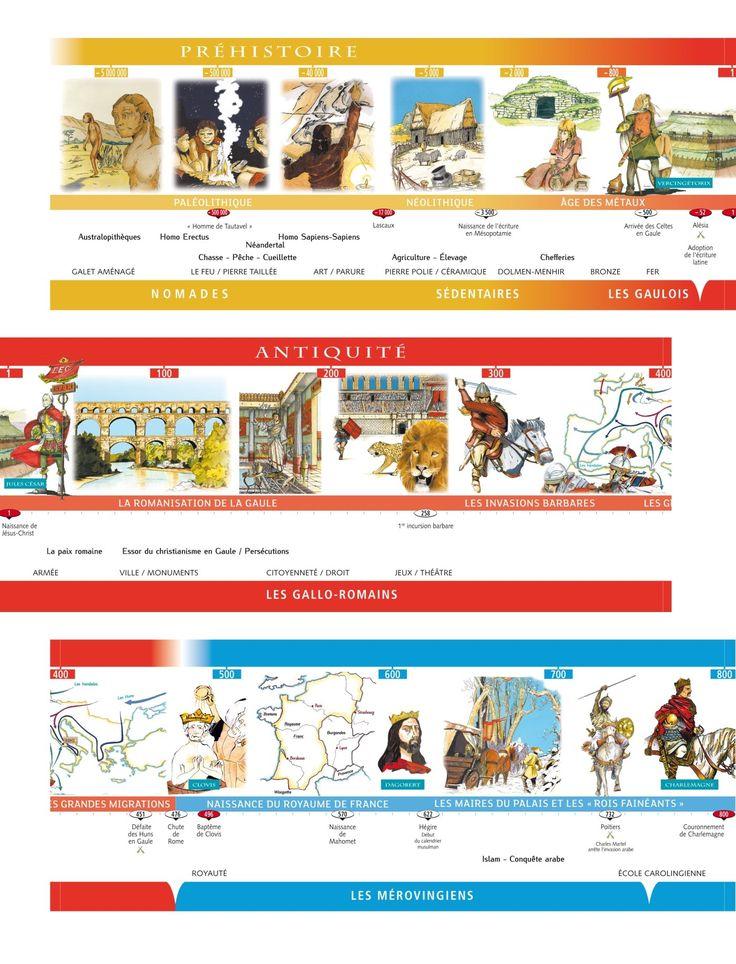 Assez 8 best Frise Historique images on Pinterest   Organization, Child  UX35