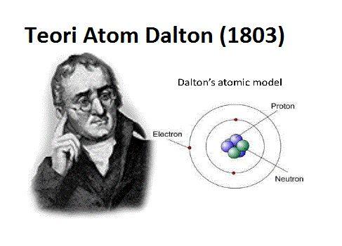 Teori Atom Dalton: a. Atom merupakan partikel zat atau materi terkecil dan tidak dapat dibagi lagi. b. Atom digambarkan seperti bola pejal yang sangat kecil. c. Dua atom/ lebih yang sama membentuk molekul unsur, dua atom/lebih yang berbeda membentuk molekul senyawa d. Atom-atom bergabung membentuk senyawa dengan perbandingan bilangan bulat dan sederhana. e. Reaksi kimia merupakan pemisahan, penggabungan, atau penyusunan kembali atom-atom sehingga atom tidak dapat diciptakan atau dimusnahkan.