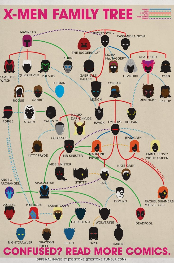 found on GeekoSystem: an annotated X-Men Family Tree... but even though I've read a lot of Marvel comics, this is still a bit confusing