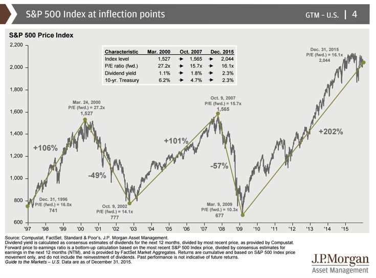 S&P 500 Index at Inflection Points - The Big Picture