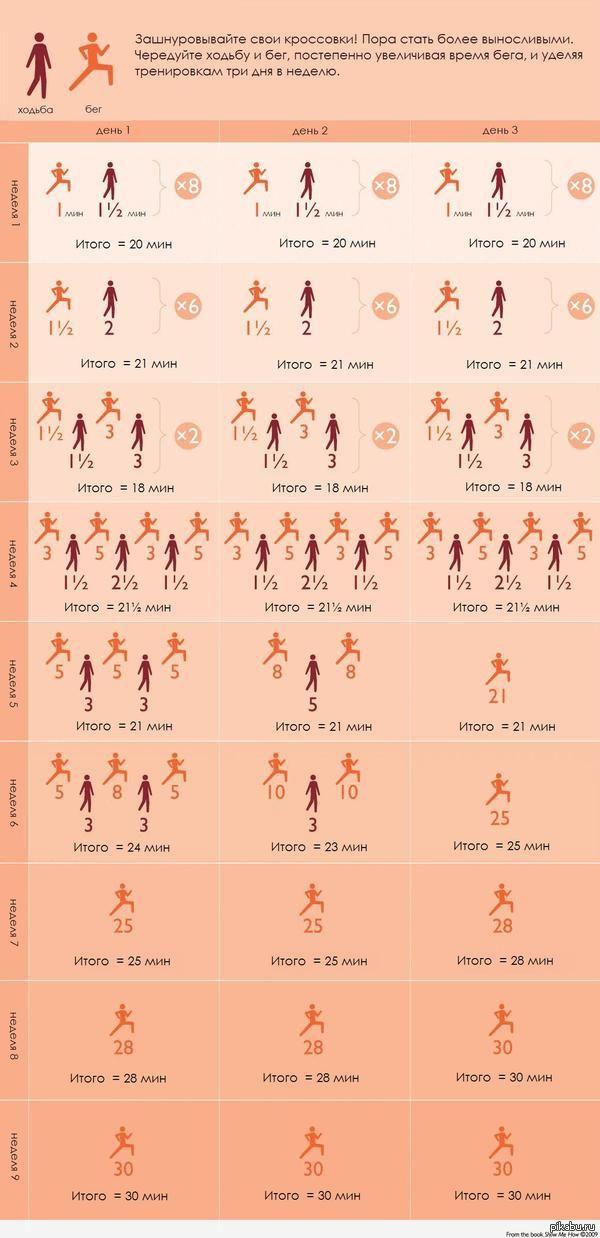 Как научиться бегать на длинные дистанции   бег, спорт, инструкция, длиннопост
