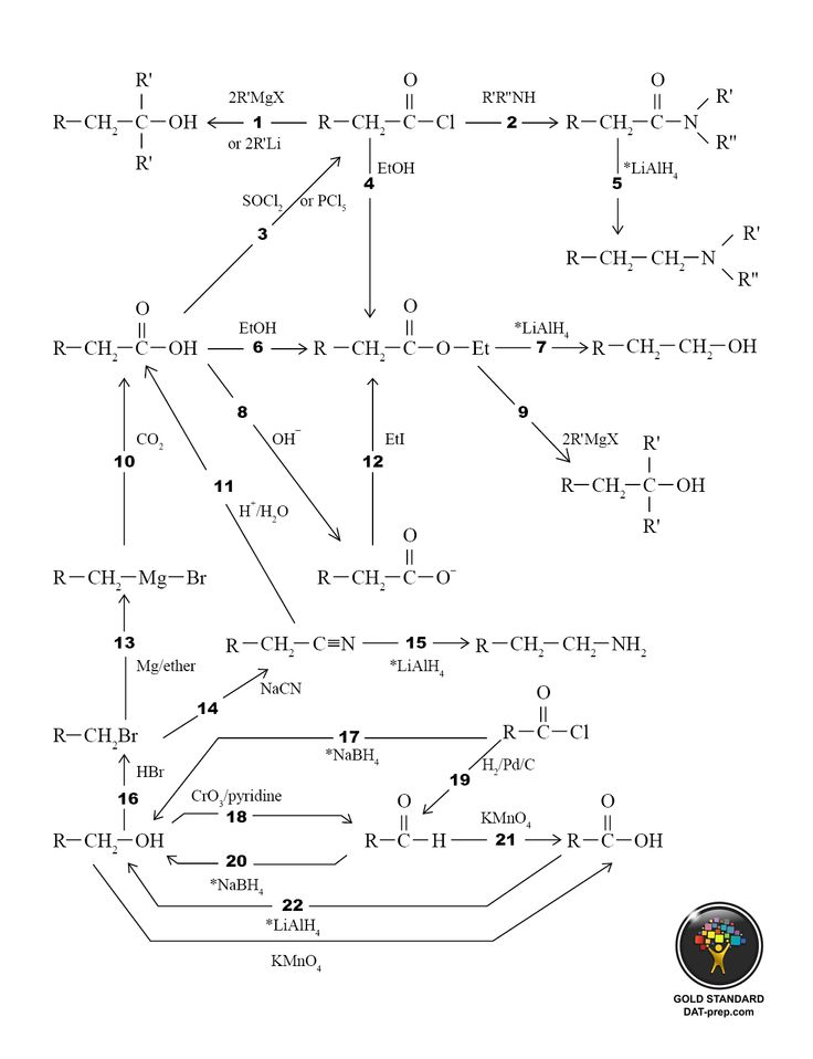 Organic Chem synthesis. I can't believe it! They all make sense!