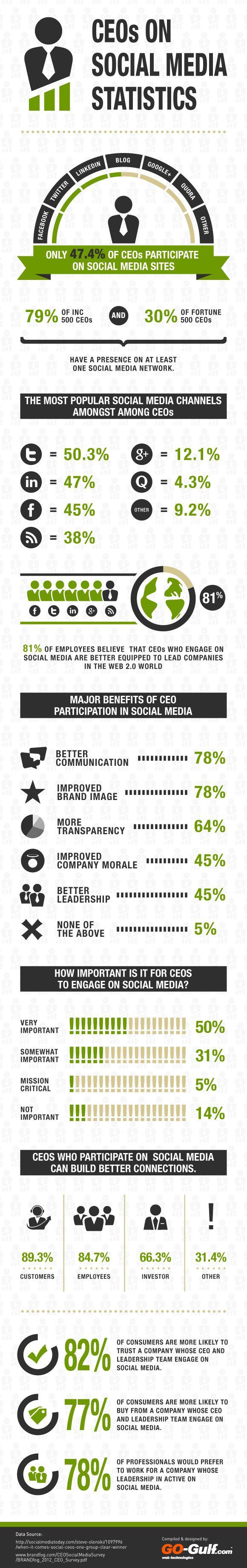Infographie : les dirigeants d'entreprises sur les réseaux sociaux - Infographic: CEO on social media