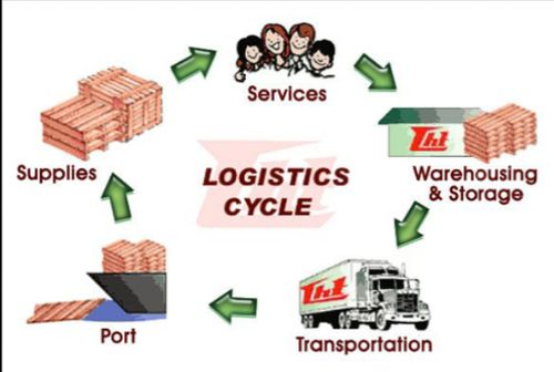 Freight forwarders arrange the best means of transport, taking into account the type of goods and the customer's delivery requirements. Kindly visit www.tswiftex.com for more details. #malaysia #logistics #airfreight #oceanfreight #marineinsurance #freightforwarder #warehousing #tswiftex