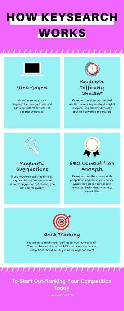 Finden Sie Keywords mit niedriger Konkurrenz für einfachere Suchmaschinen-Rankings!
