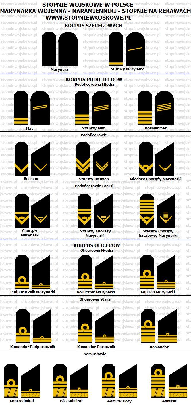 Stopnie Wojskowe w Polsce - Marynarka Wojenna